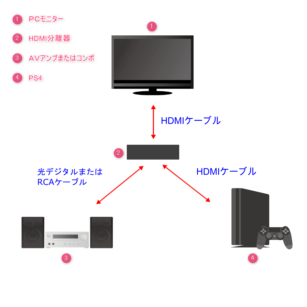 デジタル ケーブル 光